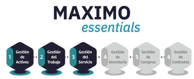 maximo essentials gestion activos